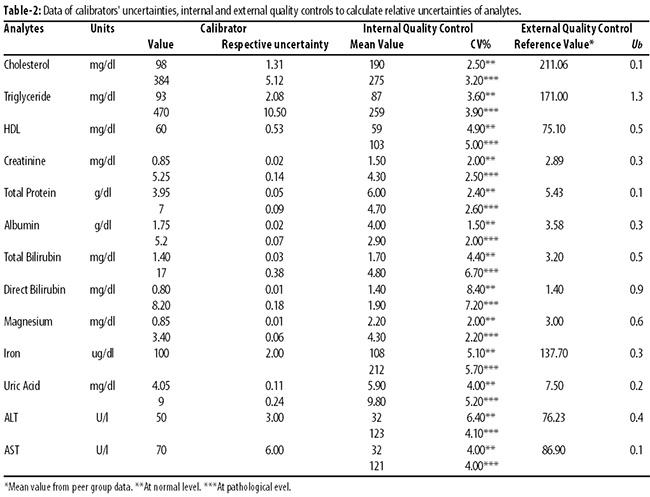 analyser to estimate serum calcium