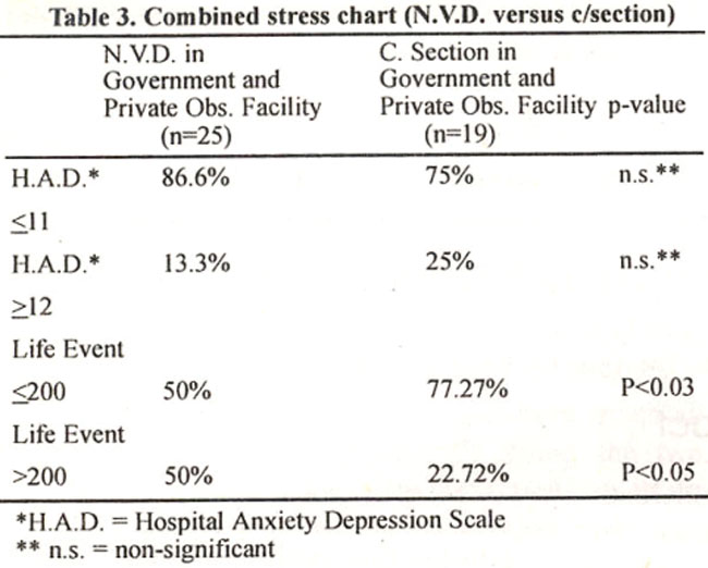 depression anxiety and stress levels among the Depression, anxiety and stress symptoms were measured using a self-administered short version of the depression, anxiety and stress scale (dass), ie, dass 21 (additional file 1: das s 21) the short version has 21 items which are divided into 7 items each assessing the symptoms of depression, anxiety and stress respectively.