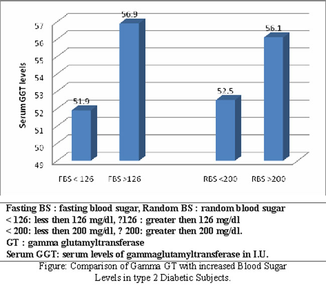 What is a normal GGT level?
