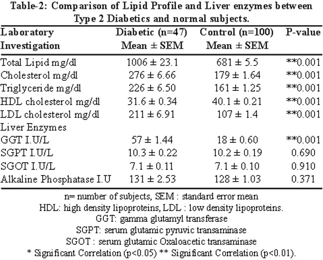 What are normal lipid profile levels?