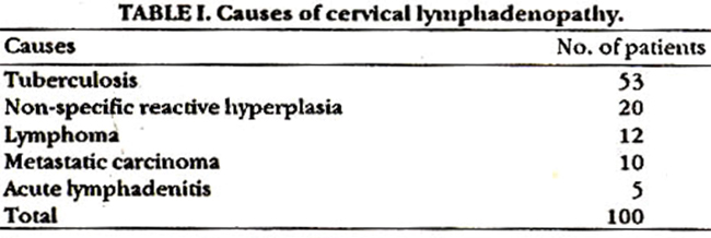 NON-SPECIFIC REACTIVE HYPERPIASIA OF CERVICAL LYMPH NODES: A FOLLOW-UP
