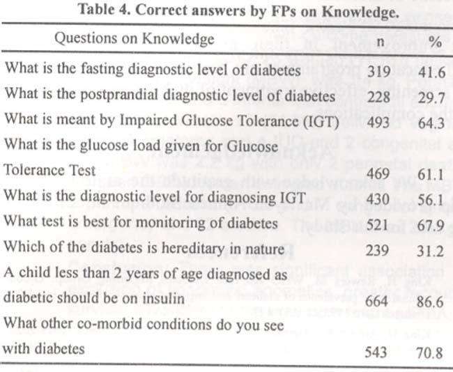 Diabetes related Knowledge, Attitude and Practices of