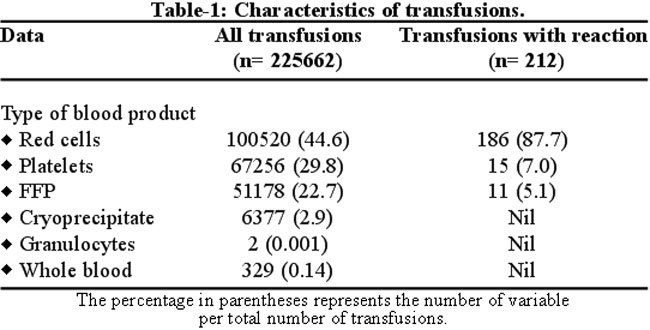 an analysis of the blood transfusion decline Conserve blood, reduce infection and decrease transfusion risk through effective blood management.