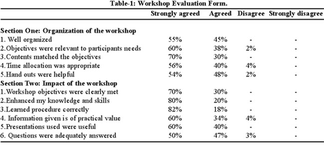 Assessment Of Improvement In Knowledge And Skills Amongst Trainees
