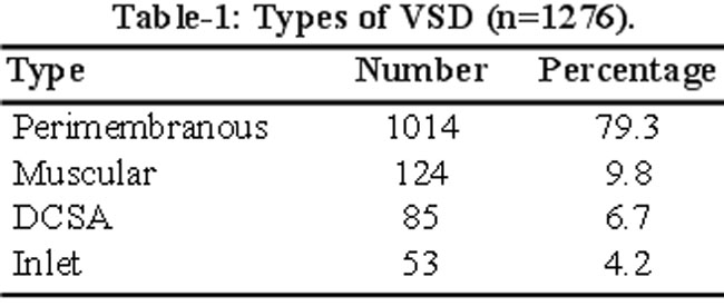 Data and Statistics on Congenital Heart Defects  CDC