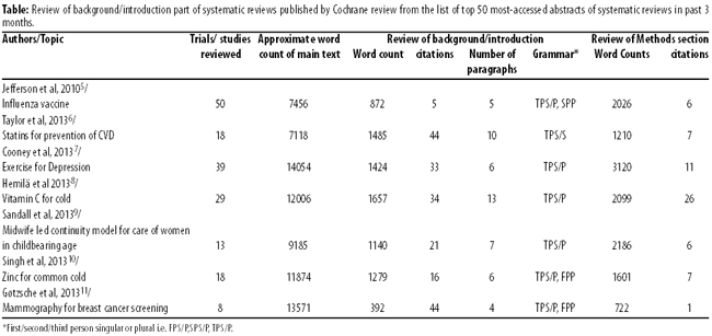 someone to write article review due If it is your own paper, citing it as in review or submitted is generally not acceptable, since there is no guarantee that it will be accepted, or that it will be published in a specific journal many journals have specific rules against this type of citation if permitted, it is more correct to cite it simply as unpublished, which says.