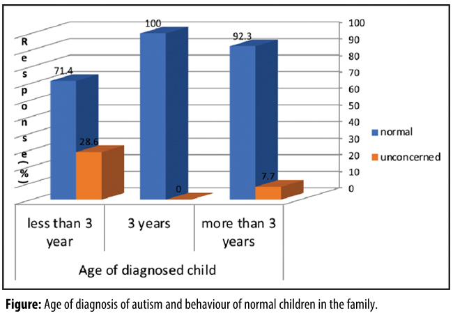 Integration of therapies in autistic children
