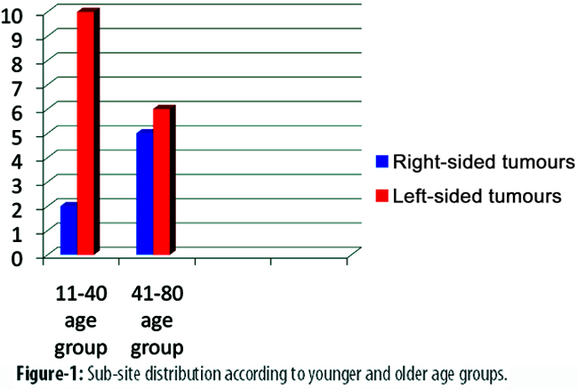 The leftward trend of colorectal cancer was more prominent in the younger  age group where 10 out of 12 (83.3%) had a left-sided tumour (Figure-1).