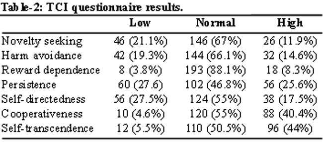 Psychological Evaluation In Hemodialysis Patients