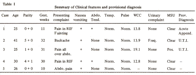 difficulties in diagnosis of acute appendicitis in pregnancy, Human body