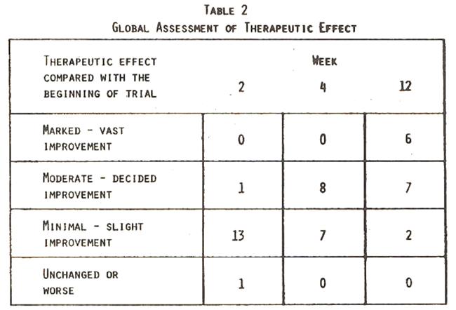 patient global impression