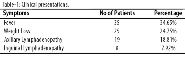 Extrapulmonary tuberculosis in patients with cervical lymphadenopathy