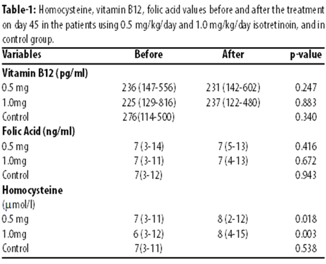 Effect of different doses of isotretinoin treatment on the ...