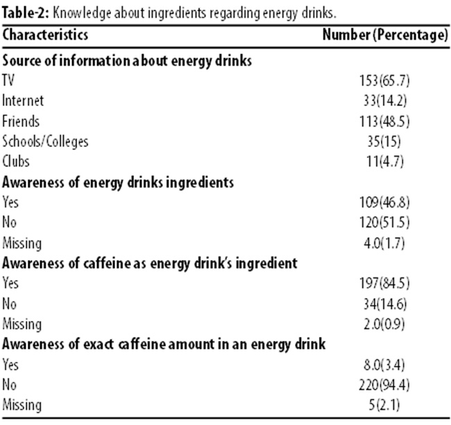 consumption of caffeinated beverages Caffeine consumption may raise  both men and women who consumed at least two caffeinated beverages a day during the weeks prior to conception.
