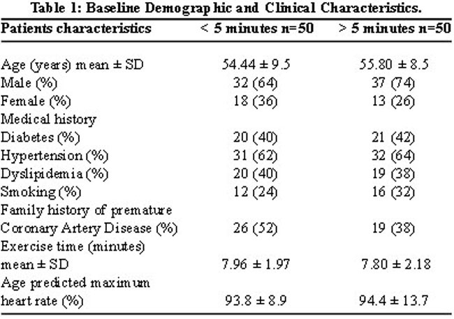 coronary heart disease statistics 2010. The descriptive statistics of