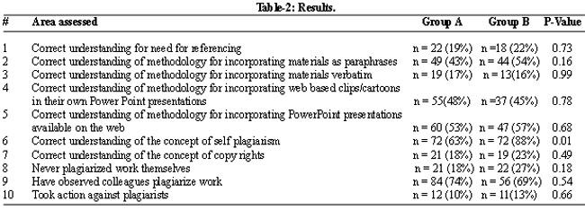 plagiarism discussion questions This post answers questions about plagiarism check at the journal end, how much similarity is acceptable, and how authors can detect accidental plagiarism before submission  q&a: a few questions about plagiarism  in writing the background to the study which of the variables ,dv or iv do i begin with.