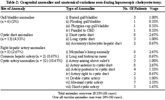 Anatomical Variations And Congenital Anomalies Of Extra Hepatic