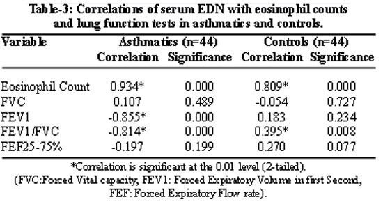 correlation of eosinophil derived neurotoxin with airway, Skeleton