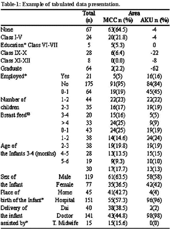 Descriptive statistics - presenting your results I