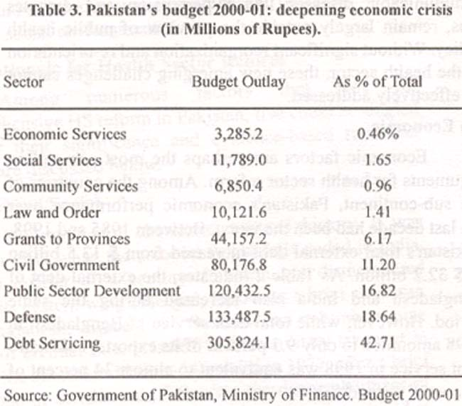 Essay on economy of pakistan