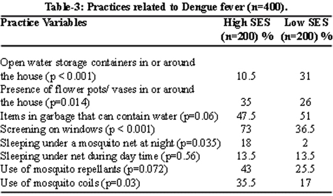 knowledge attitudes and practices regarding dengue fever among