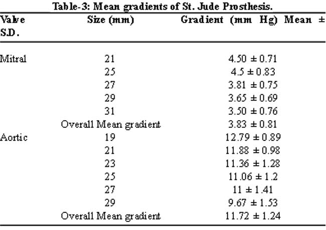 ase guidelines aortic root measurements
