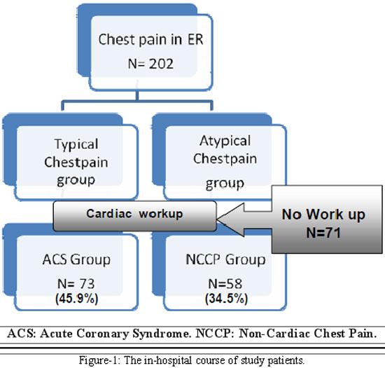 Comparison Of Non Cardiac Chest Pain Nccp And Acute Coronary